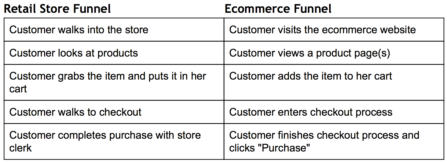funnel-report-comparison-retail-store-ecommerce