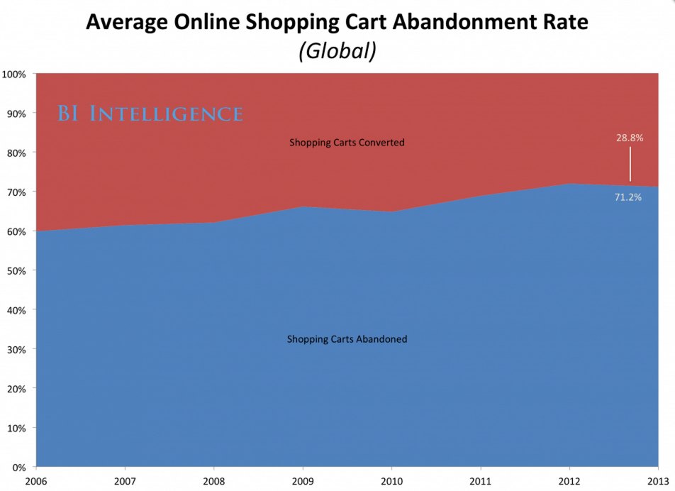 shopping-cart-abandonment-business-insider