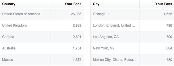 facebook-page-insights-screenshot