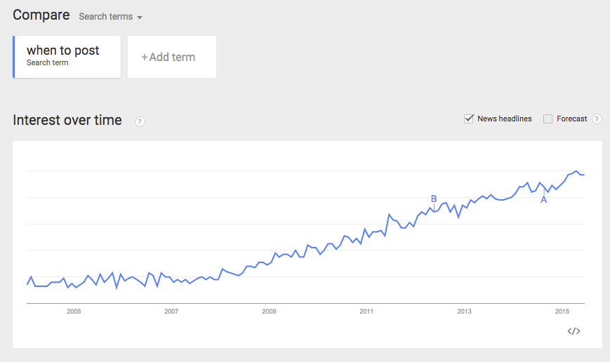google-trends-when-to-post-search-graph