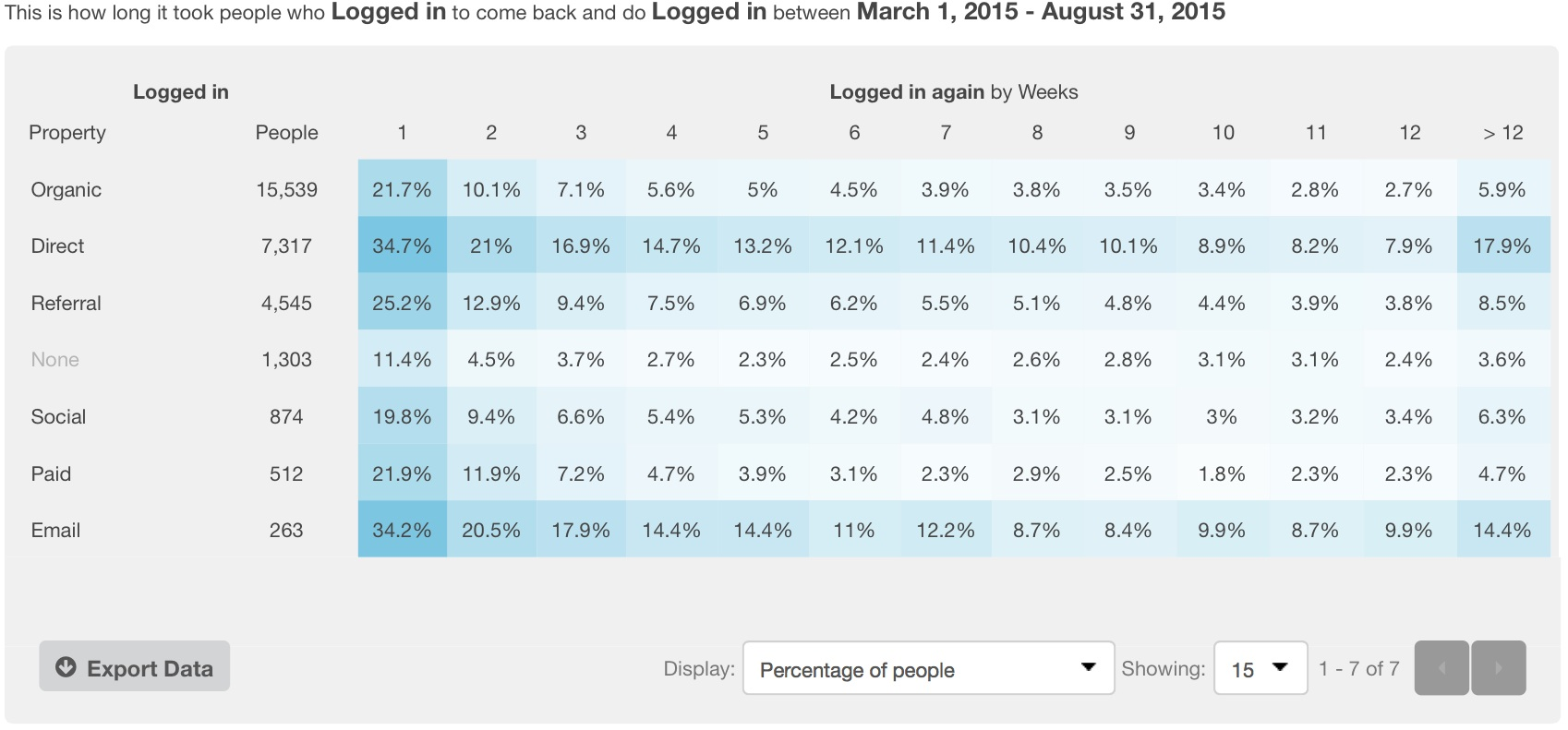 kissmetrics-cohort-report-login-retention
