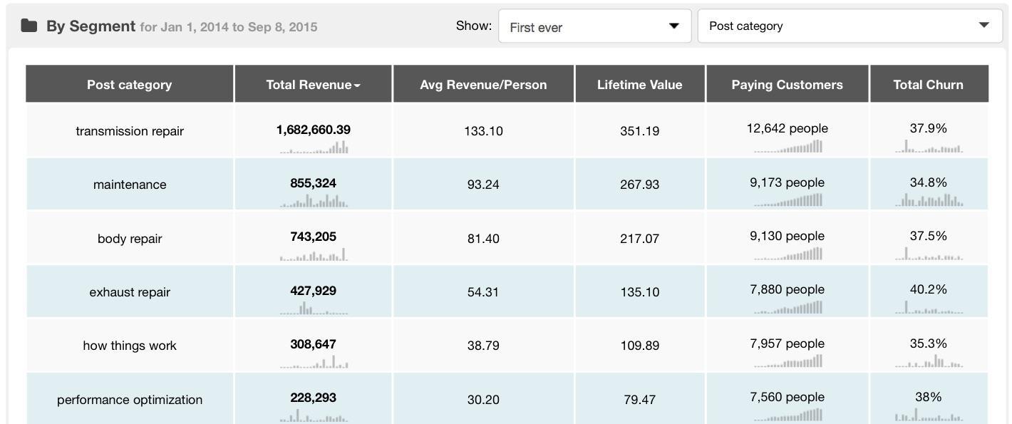 post-category-revenue-report-kissmetrics