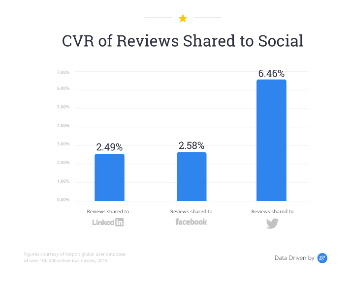 cvr-of-reviews-shared-on-social