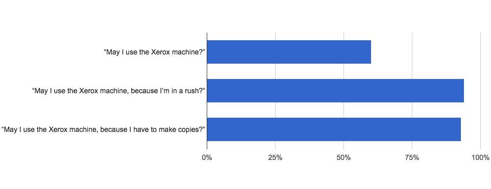 xerox-study-results