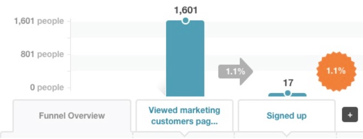 viewed-marketing-page-kissmetrics-funnel