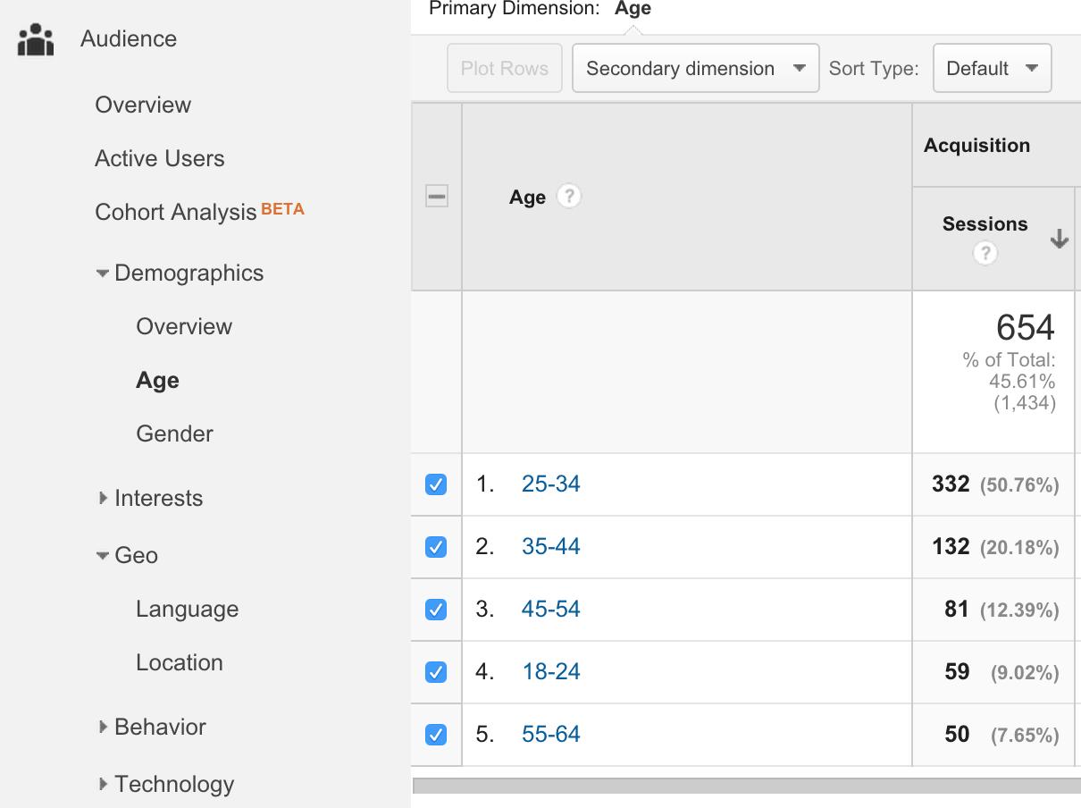 Age View-google-analytics