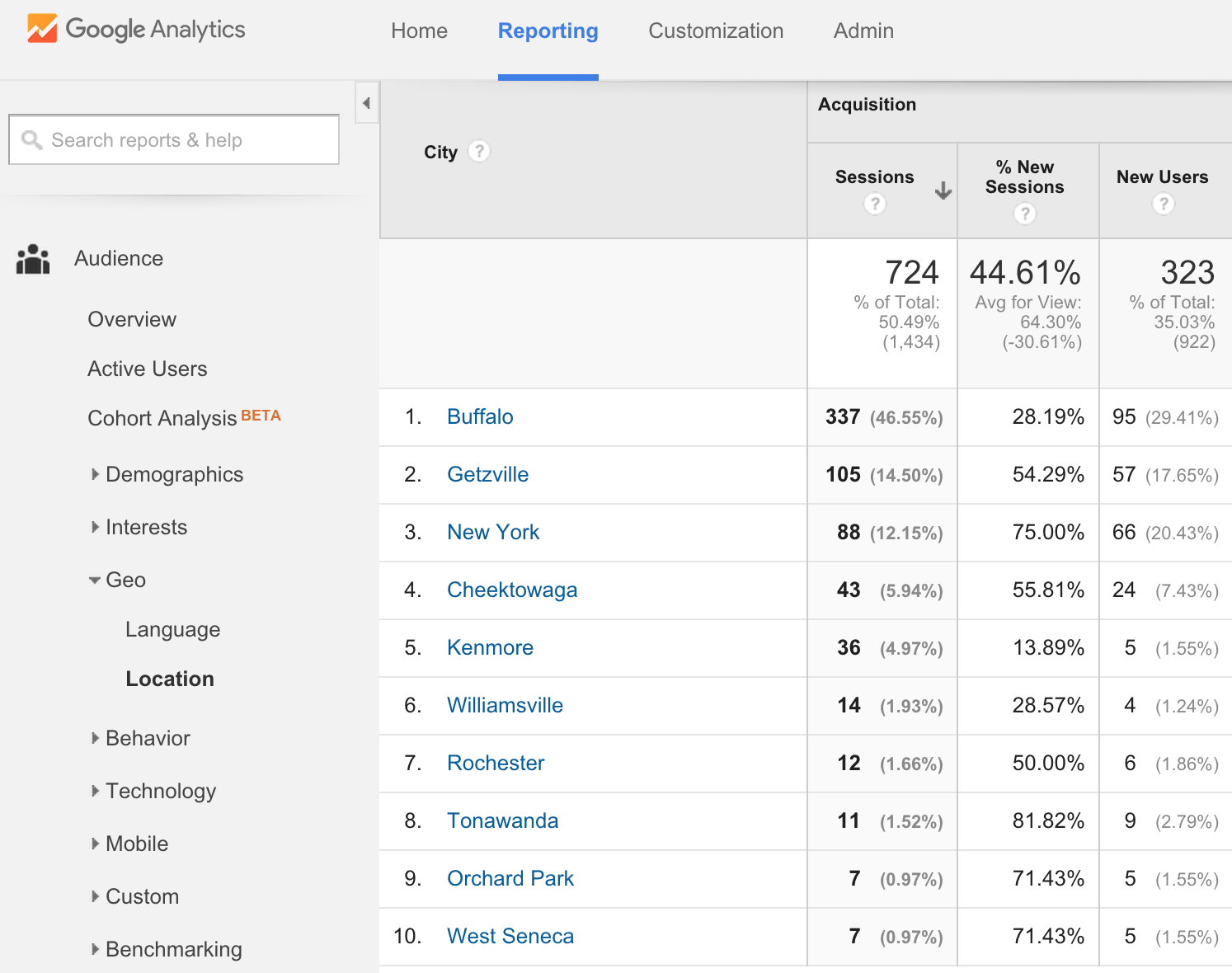 Cities View-google-analytics