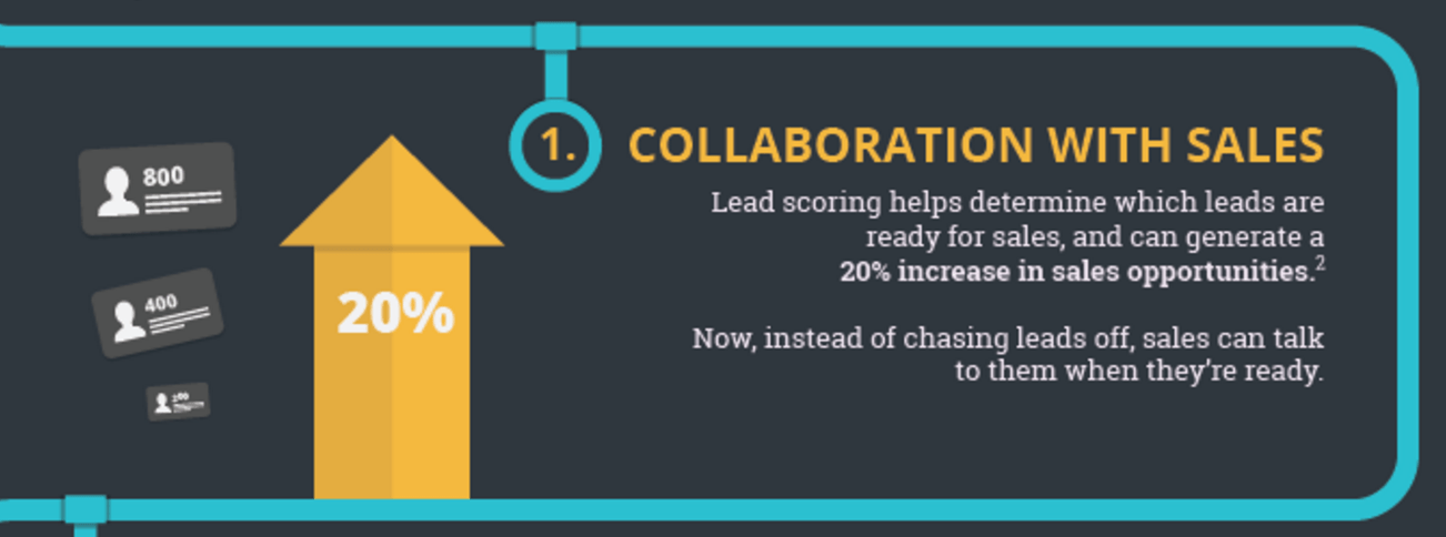 collaboration-with-Sales