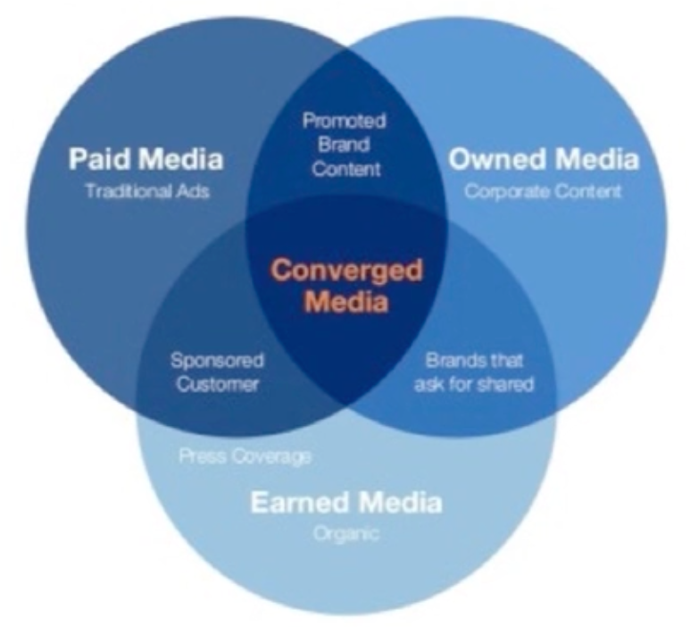 converged-media-marketing