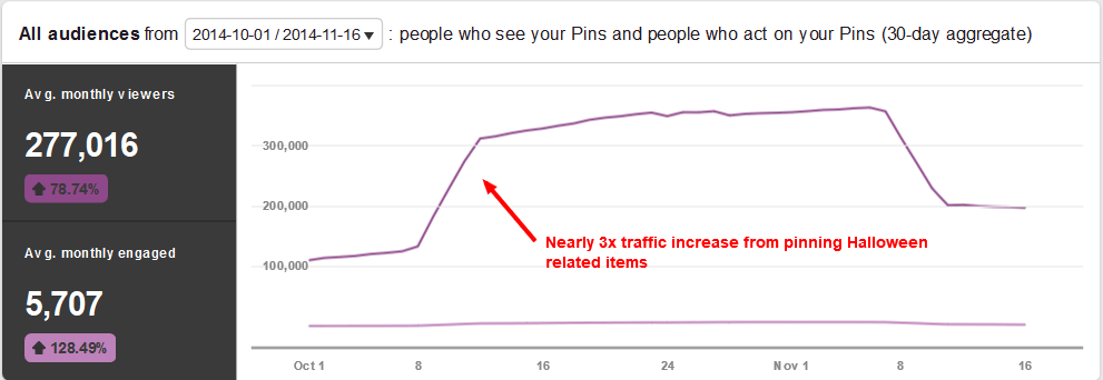 pinterest-traffic-halloween-boost