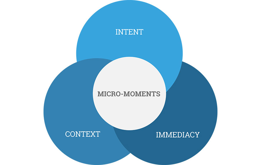 google-micromoments-vendiagram