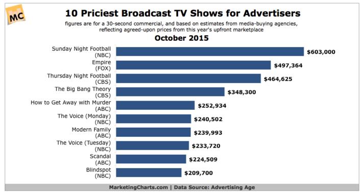 priciest-tv-broadcasts
