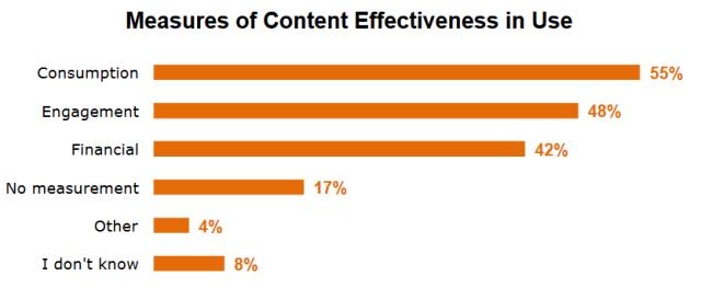 content-effectiveness2