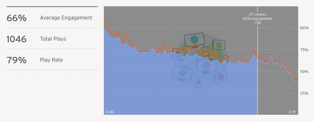 average-engagement-wistia