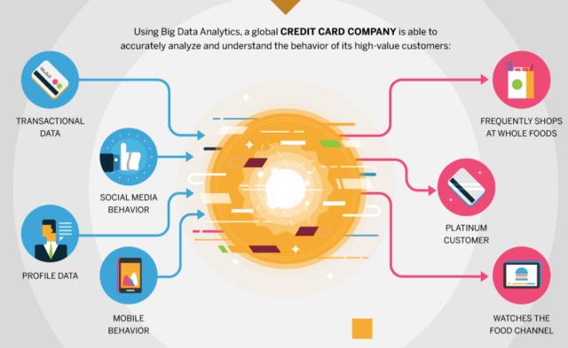big-data-analytics-credit-card-company