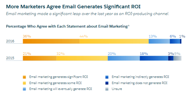 email-roi