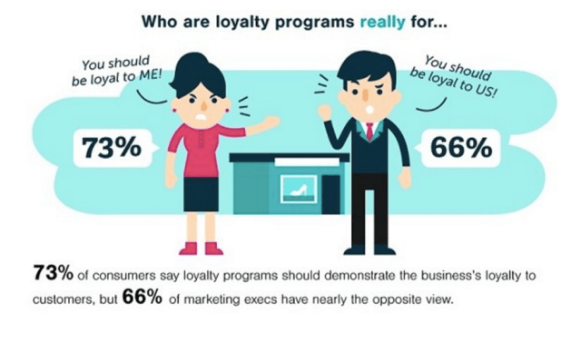 who-are-loyalty-programs-for