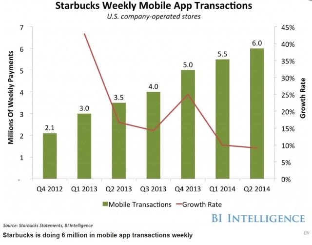 starbucks-users