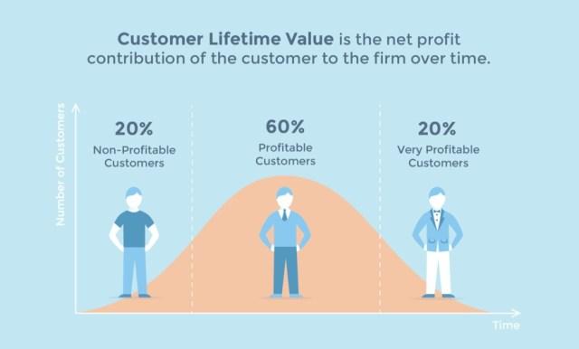 customer-lifetime-value-curve