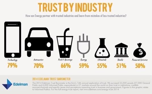 trust-by-industry-edelman