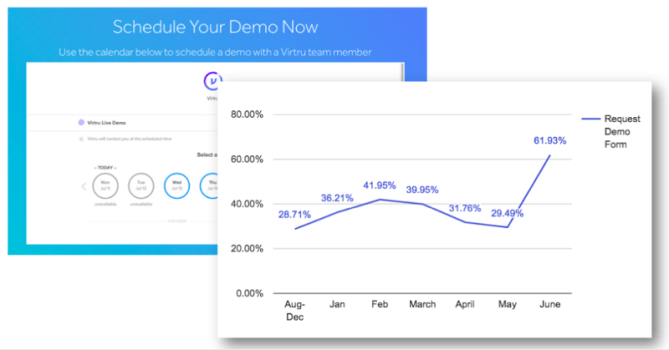 schedule-your-demo-now-ab-test-results