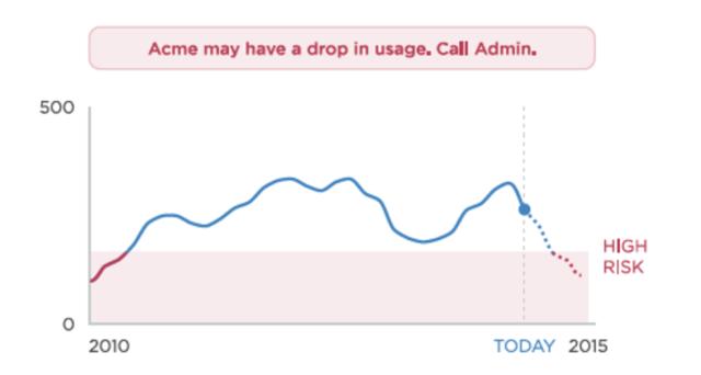 alerts-graph
