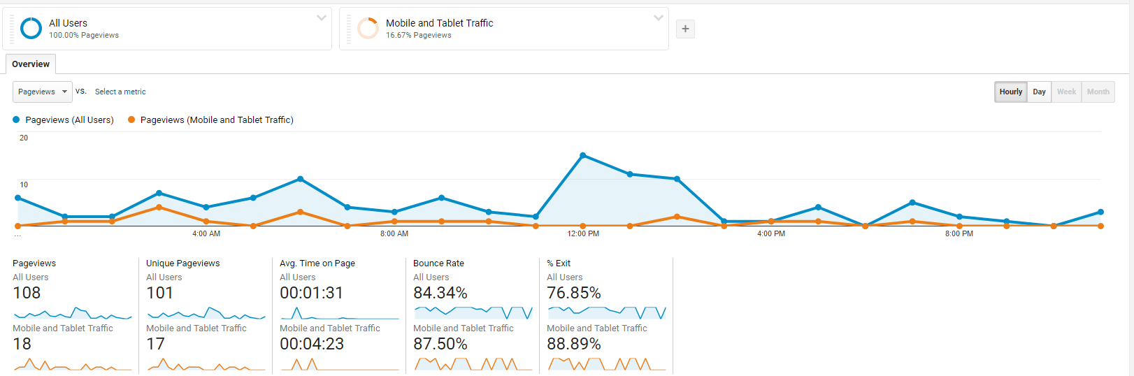 pageview-data-comparing-mobile-traffic-google-analytics