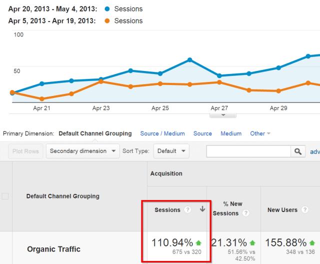 organic search traffic comparison