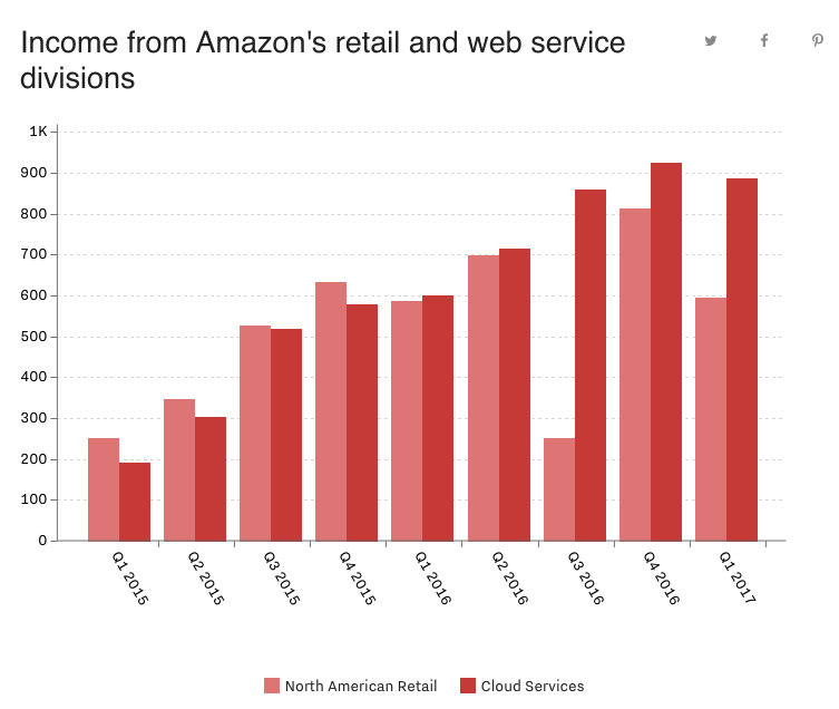 amazon revenue from retail and web services
