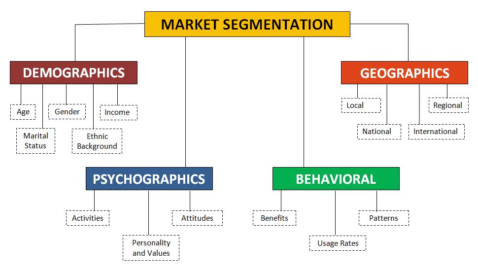 market segmentation factors