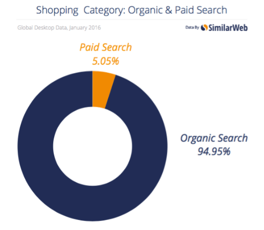 organic search 18 times more than paid