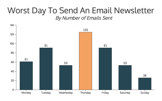 thursday is the worst day to send an email newsletter