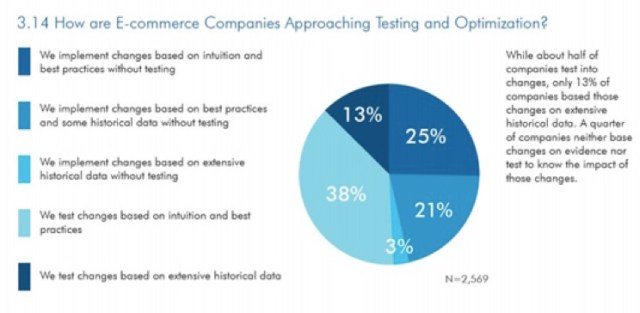how ecommerce marketers approach ab testing