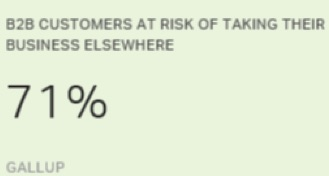 b2b customers at risk of taking their business elsewhere gallup poll