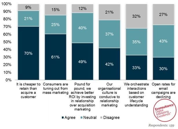 investing in relationships econsultancy survey