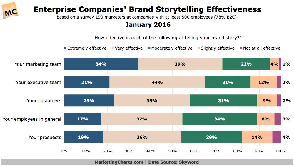 brand storytelling effectiveness