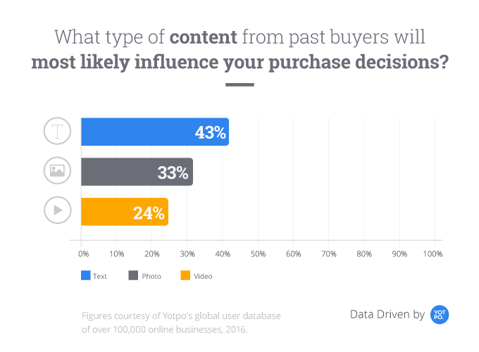 influence purchase decisions