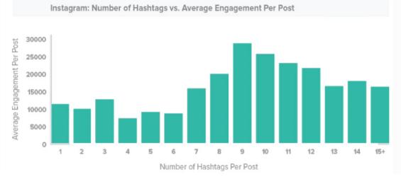 optimal amount of instagram hashtags