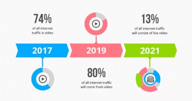 internet video traffic