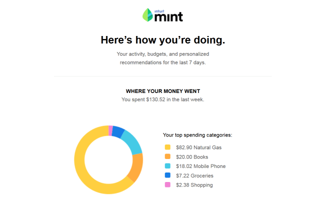 mint heres how you're doing