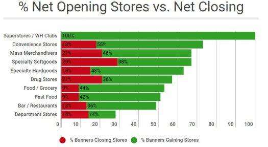 net opening stores vs net closing