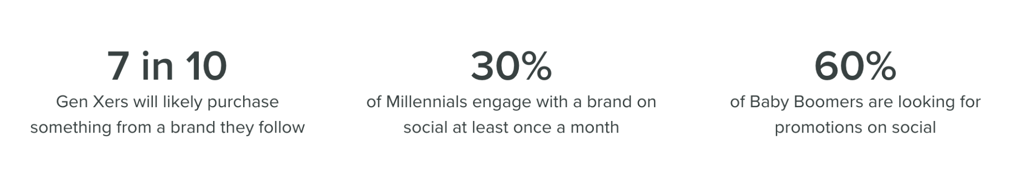 social media stats by demographic