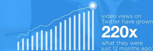 twitter video views growth