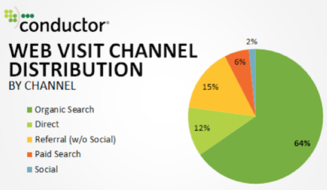 web visit channel distribution