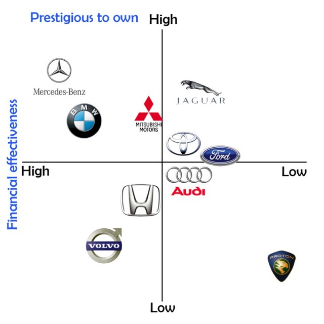 car brands mapping
