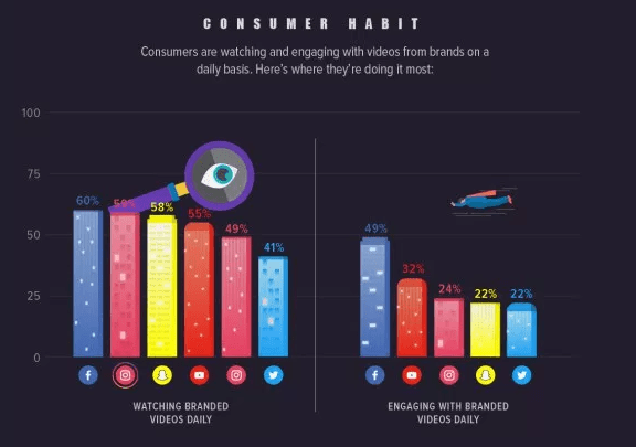 consumer viewing and engagement habits