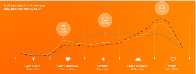 device platform use by hour