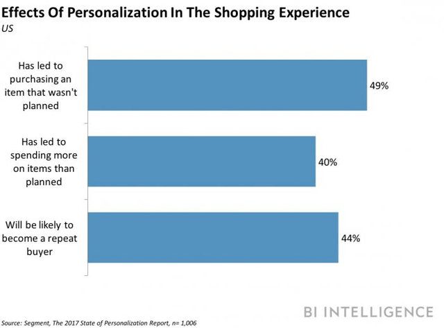 effects of personalization in the shopping experience