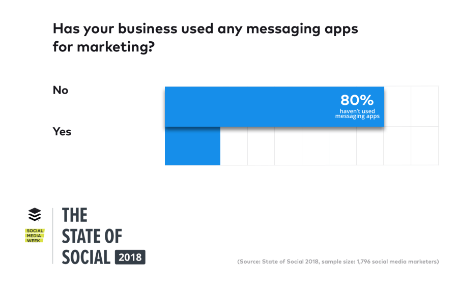 has your business used messaging apps for marketing