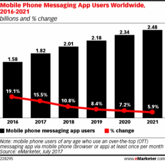 mobile phone message app users worldwide
